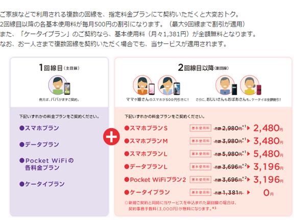 Yモバイルガラケー料金副回線0円