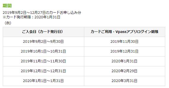 三井住友カード新規入会キャンペーン